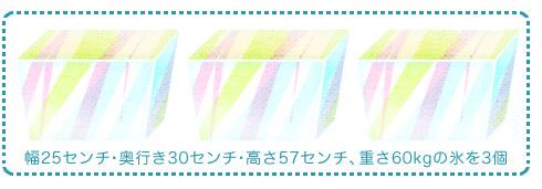 氷のプレゼント/徳山動物園